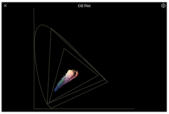 The CIE plot shows your color gamut relative to any colorspace