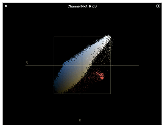 Channel plot palette showing video gamut errors
