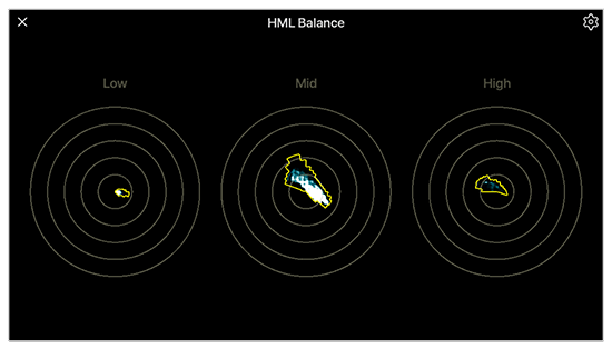 HML balance palette helps diagnose color casts in shadow or highlights regions of the video signal