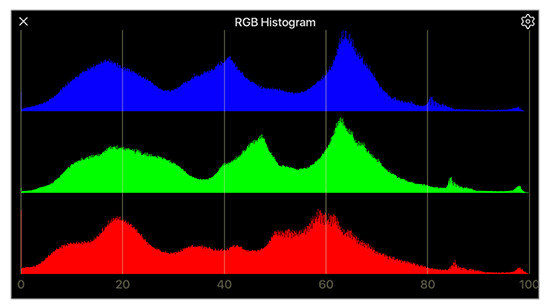 RGB histogram showing color channel balance of live video signal