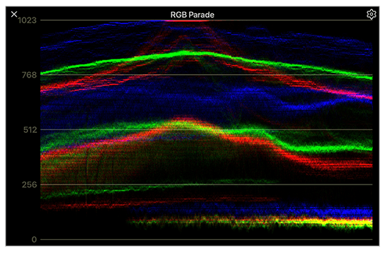 RGB parade showing color channel balance of live video signal